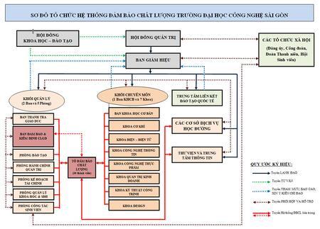 Sơ đồ tổ chức hệ thống đảm bảo chất lượng của STU