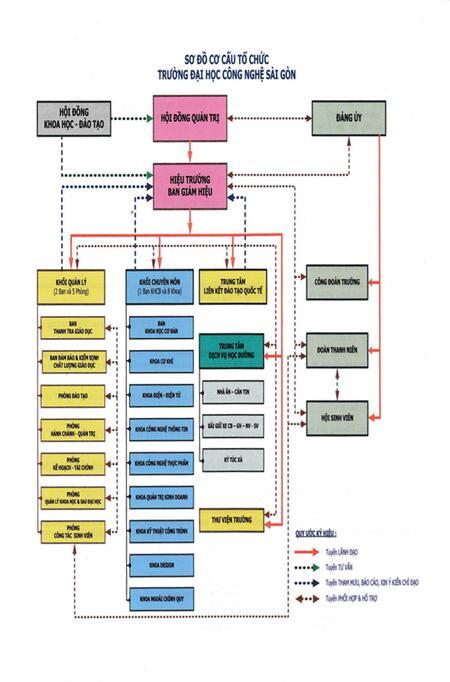 Sơ đồ cơ cấu tổ chức Trường Đại học Công nghệ Sài Gòn