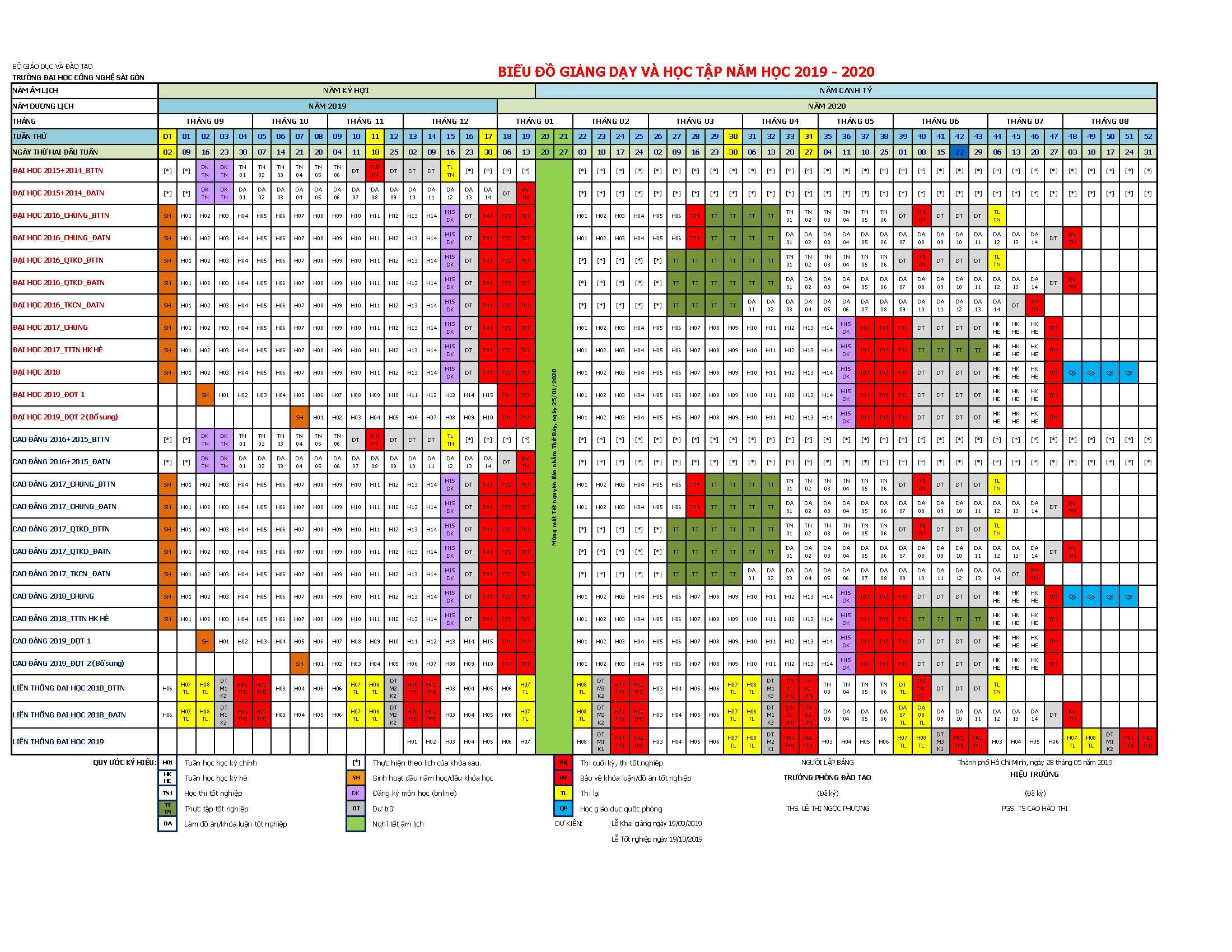 Biểu đồ giảng dạy & học tập năm học 2019 - 2020
