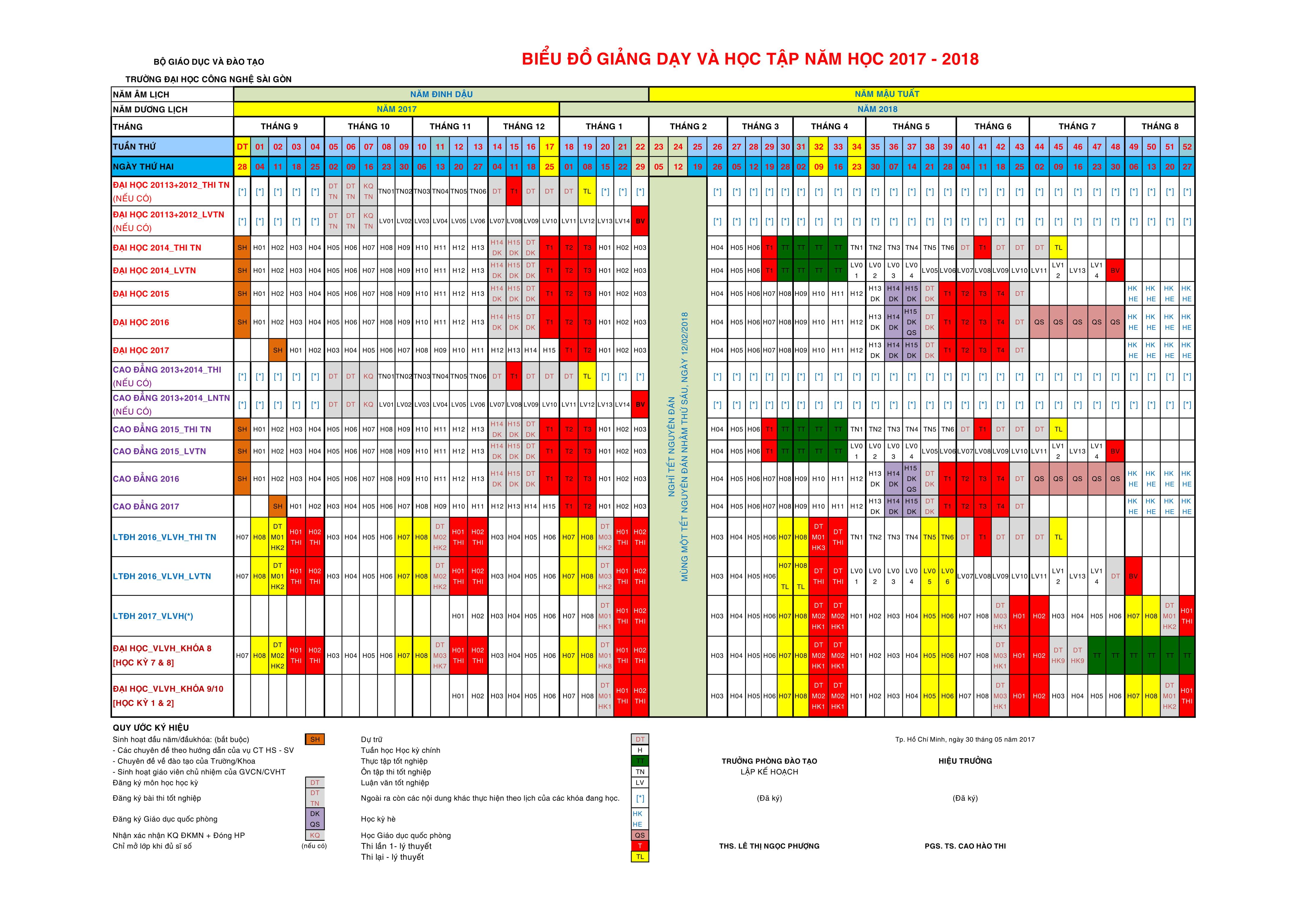Biểu đồ giảng dạy & học tập năm học 2014 - 2015