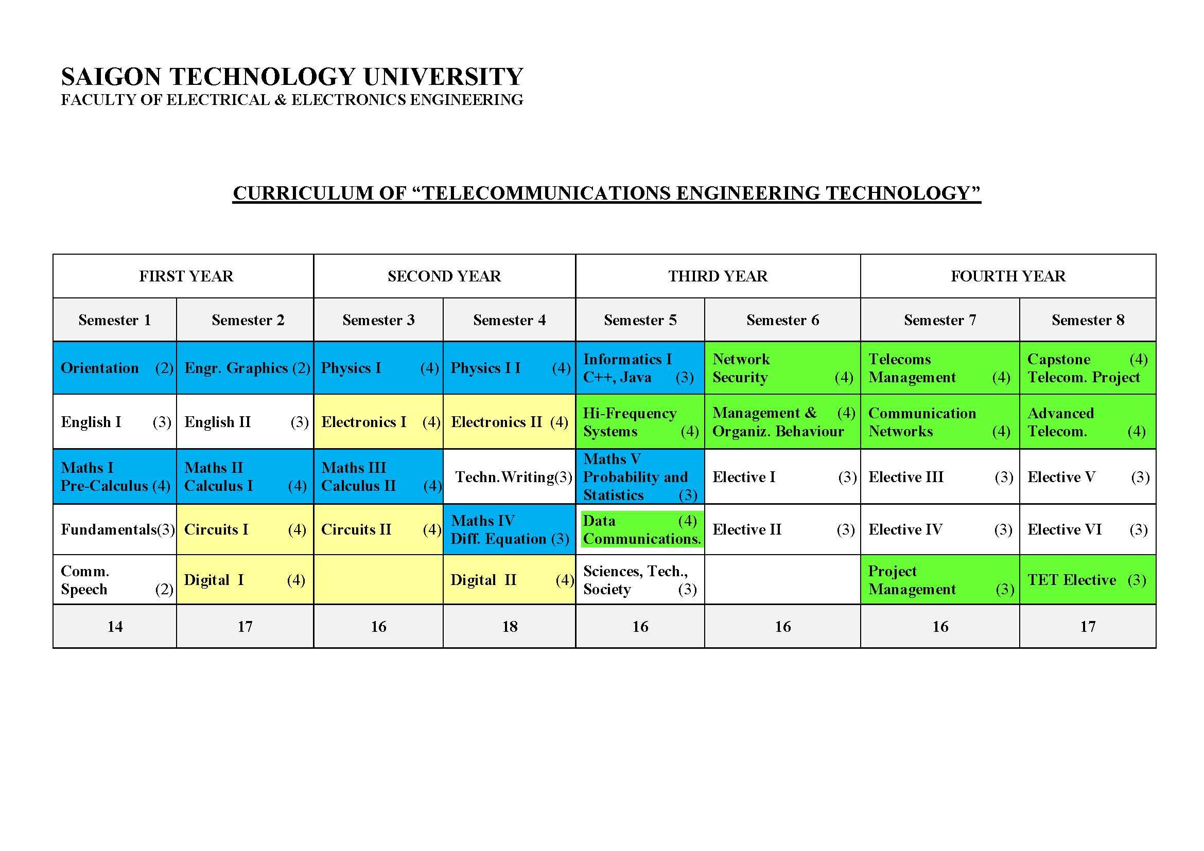 Curriculum of department